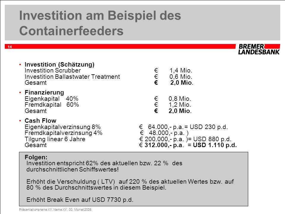14 Präsentationsname XY, Name XY, 00. Monat 2005 Investition am Beispiel des Containerfeeders Investition (Schätzung) Investition Scrubber 1,4 Mio. In