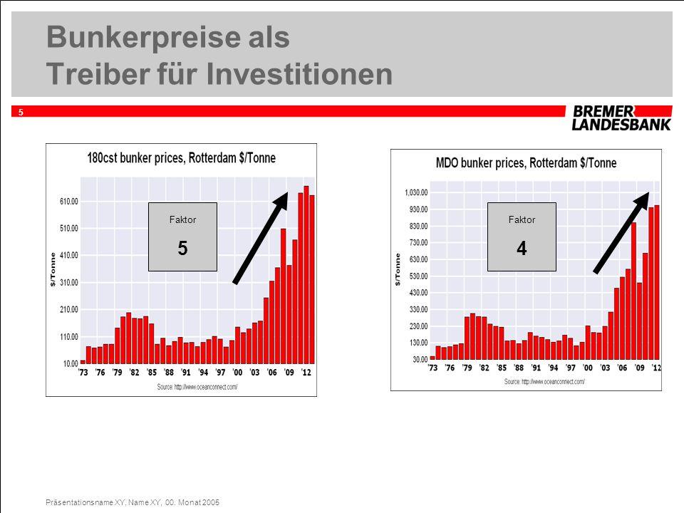 5 Präsentationsname XY, Name XY, 00. Monat 2005 Bunkerpreise als Treiber für Investitionen Faktor 5 Faktor 4