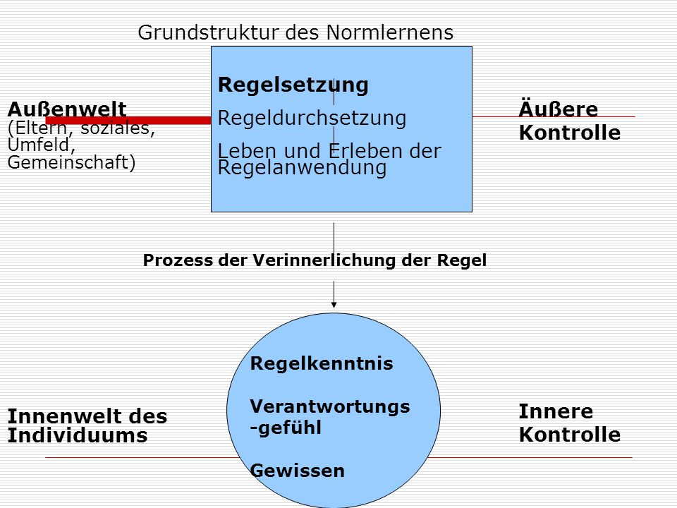 Grundstruktur des Normlernens Regelsetzung Regeldurchsetzung Leben und Erleben der Regelanwendung Äußere Kontrolle Außenwelt (Eltern, soziales, Umfeld