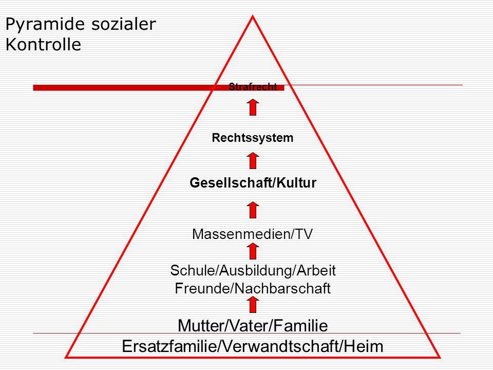 Strafrecht Rechtssystem Gesellschaft/Kultur Massenmedien/TV Schule/Ausbildung/Arbeit Freunde/Nachbarschaft Mutter/Vater/Familie Ersatzfamilie/Verwandt