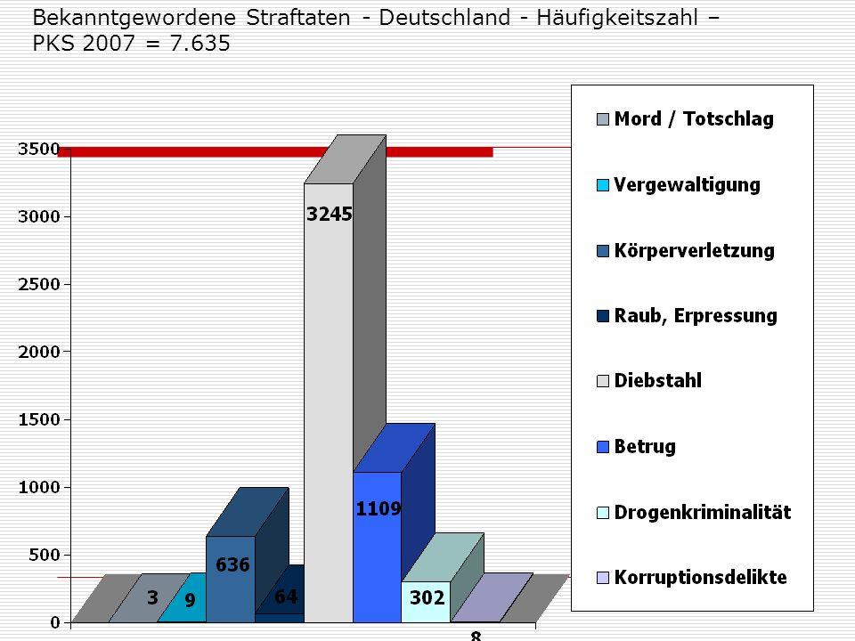Bekanntgewordene Straftaten - Deutschland - Häufigkeitszahl – PKS 2007 = 7.635