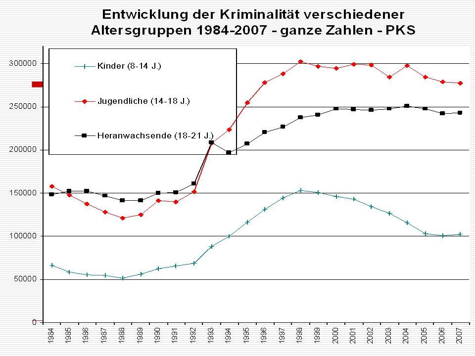 Grundlagen wissensbasierter Kriminalprävention Sherman-Report 1999 www.ncjrs.gov/works/ Folgestudien Sherman/Farrington u.a.