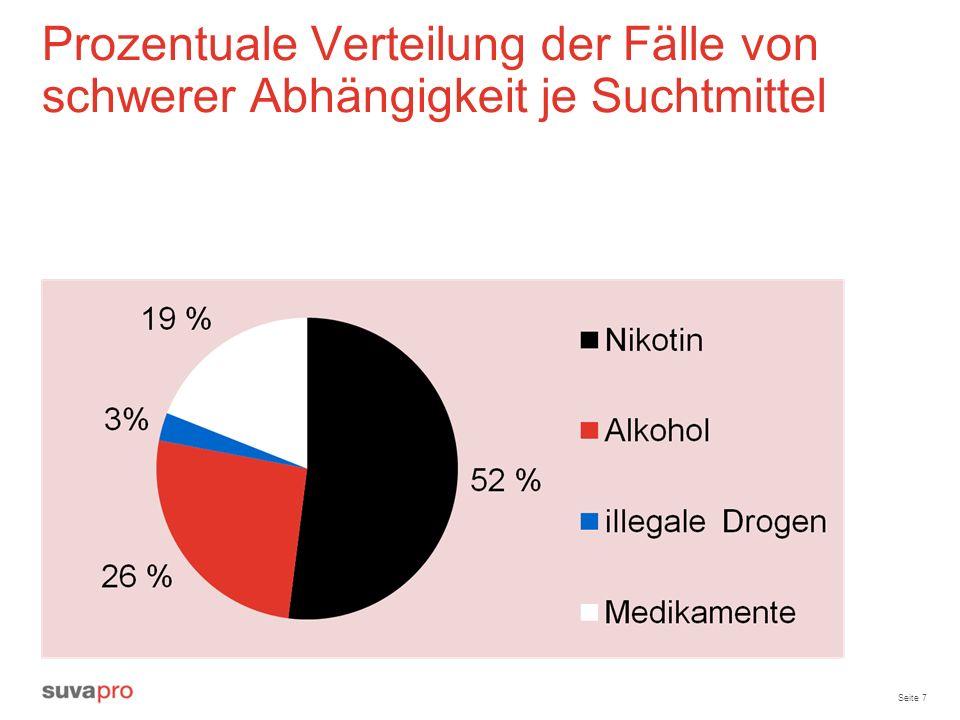Seite 7 Prozentuale Verteilung der Fälle von schwerer Abhängigkeit je Suchtmittel