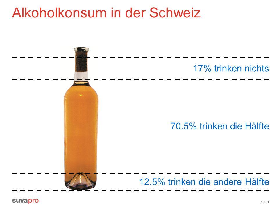 Seite 9 Alkoholkonsum in der Schweiz 17% trinken nichts 70.5% trinken die Hälfte 12.5% trinken die andere Hälfte