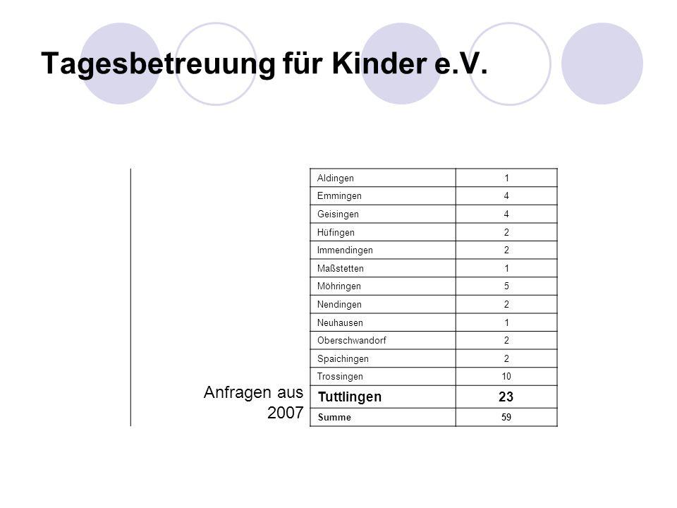 Anfragen aus 2007 Aldingen1 Emmingen4 Geisingen4 Hüfingen2 Immendingen2 Maßstetten1 Möhringen5 Nendingen2 Neuhausen1 Oberschwandorf2 Spaichingen2 Trossingen10 Tuttlingen23 Summe59