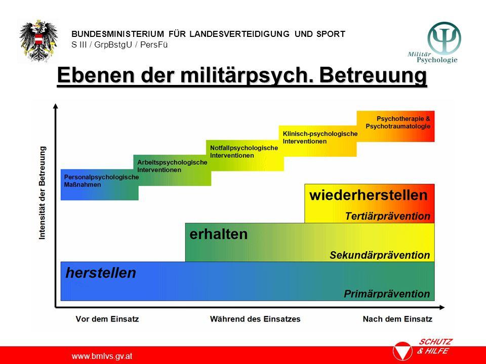 BUNDESMINISTERIUM FÜR LANDESVERTEIDIGUNG UND SPORT S III / GrpBstgU / PersFü www.bmlvs.gv.at Ebenen der militärpsych. Betreuung