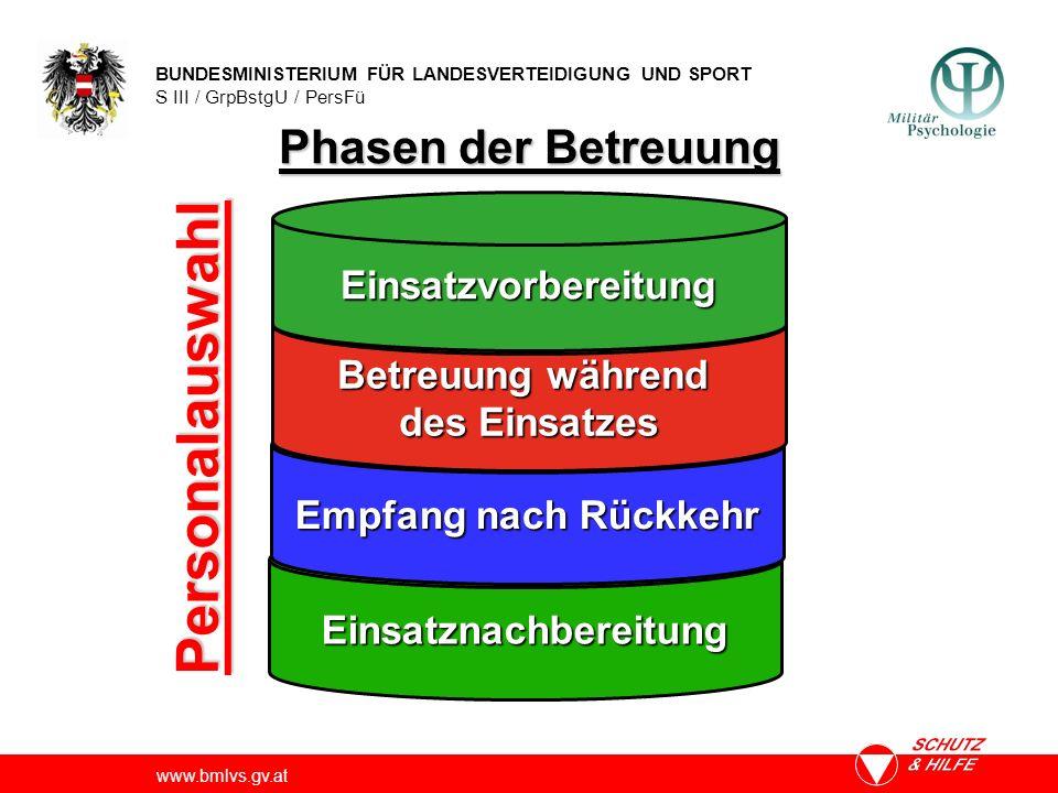 BUNDESMINISTERIUM FÜR LANDESVERTEIDIGUNG UND SPORT S III / GrpBstgU / PersFü www.bmlvs.gv.at Einsatznachbereitung Phasen der Betreuung Empfang nach Rü