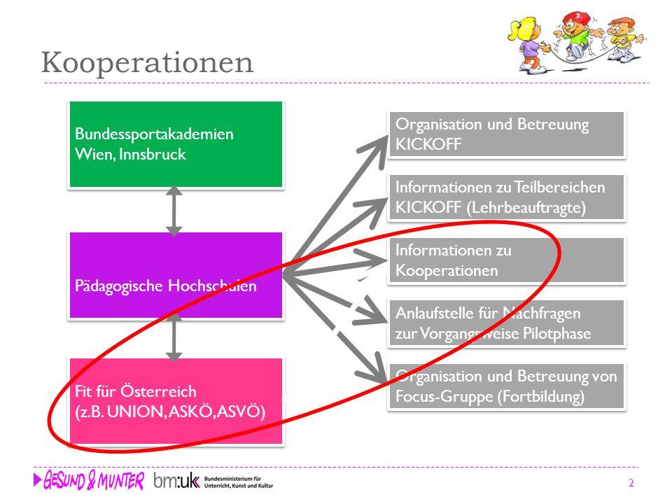 Kooperationen Fit für Österreich (z.B. UNION, ASKÖ, ASVÖ) Fit für Österreich (z.B. UNION, ASKÖ, ASVÖ) Bundessportakademien Wien, Innsbruck Bundessport
