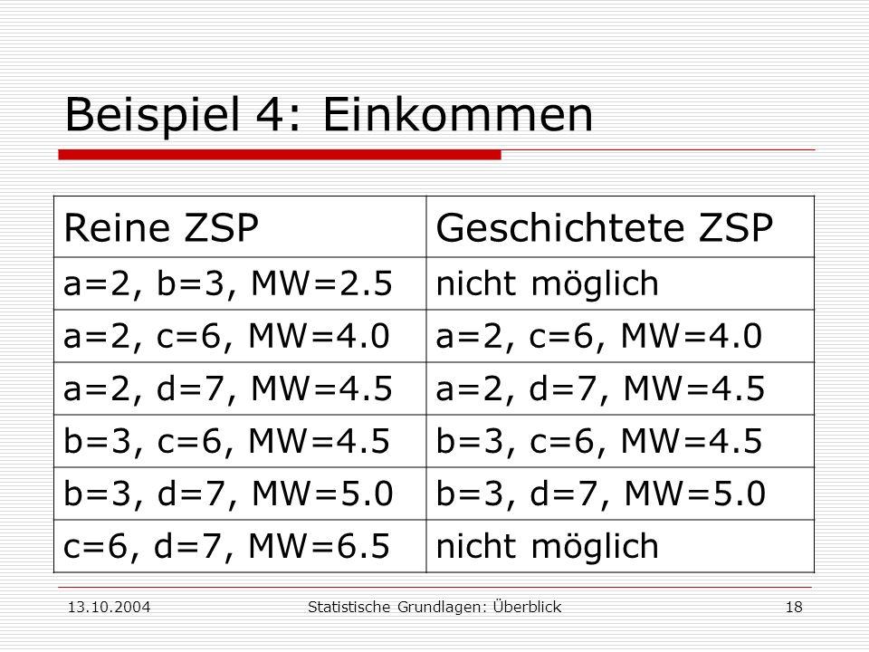 13.10.2004Statistische Grundlagen: Überblick18 Beispiel 4: Einkommen Reine ZSPGeschichtete ZSP a=2, b=3, MW=2.5nicht möglich a=2, c=6, MW=4.0 a=2, d=7