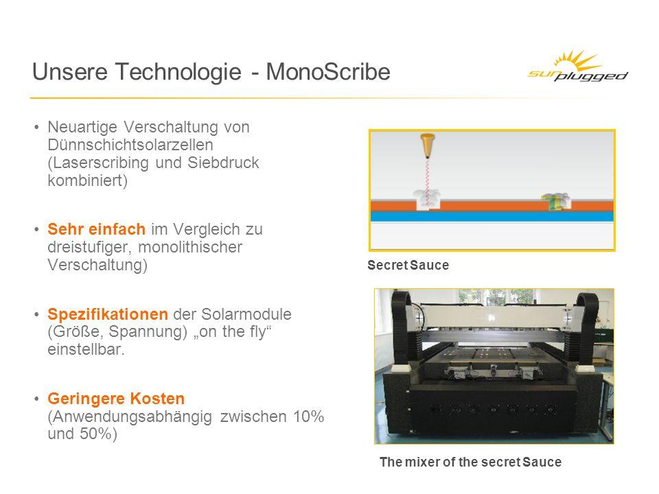 Unsere Technologie - MonoScribe Secret Sauce The mixer of the secret Sauce Neuartige Verschaltung von Dünnschichtsolarzellen (Laserscribing und Siebdruck kombiniert) Sehr einfach im Vergleich zu dreistufiger, monolithischer Verschaltung) Spezifikationen der Solarmodule (Größe, Spannung) on the fly einstellbar.