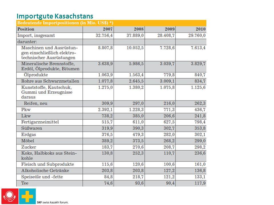Importgute Kasachstans