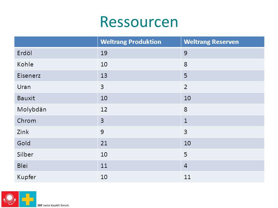 Ressourcen Weltrang ProduktionWeltrang Reserven Erdöl199 Kohle108 Eisenerz135 Uran32 Bauxit10 Molybdän128 Chrom31 Zink93 Gold2110 Silber105 Blei114 Ku
