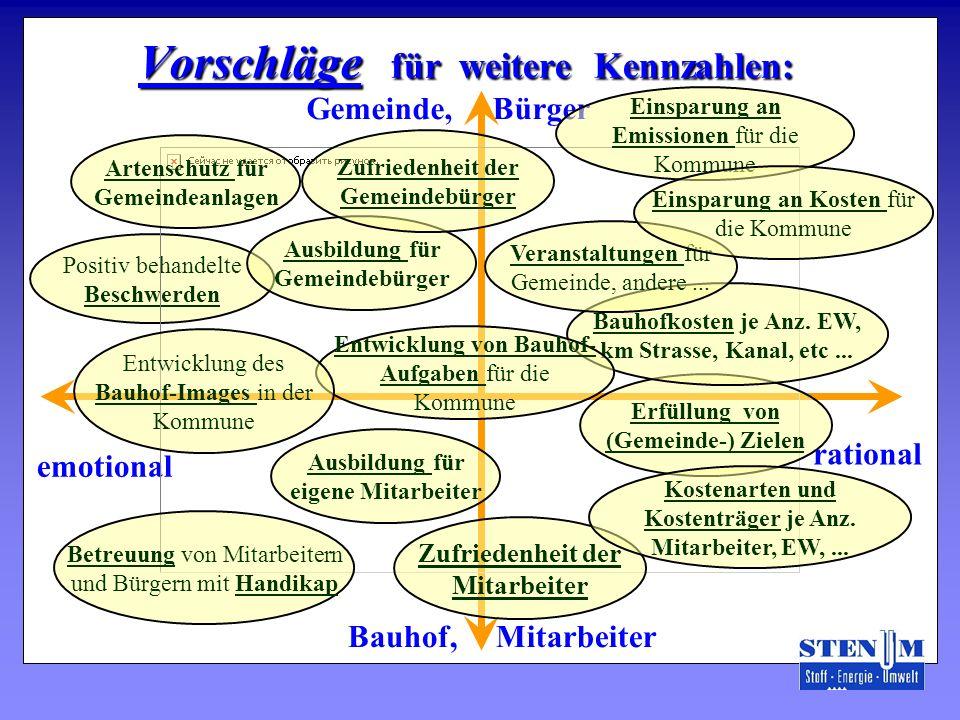 Positiv behandelte Beschwerden Vorschläge für weitere Kennzahlen: emotional Gemeinde, Bürger Bauhof, Mitarbeiter rational Ausbildung für eigene Mitarb