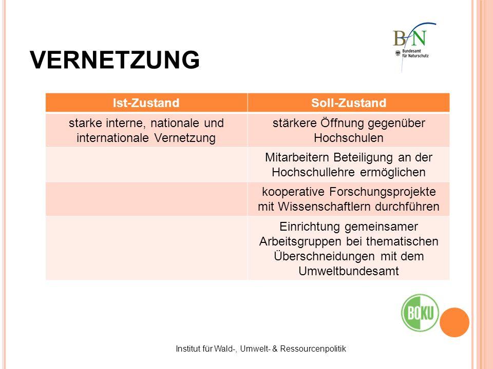 Institut für Wald-, Umwelt- & Ressourcenpolitik VERNETZUNG Ist-ZustandSoll-Zustand starke interne, nationale und internationale Vernetzung stärkere Öf