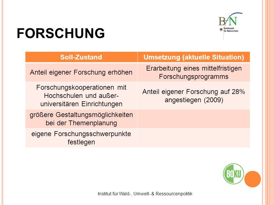 FORSCHUNG Soll-ZustandUmsetzung (aktuelle Situation) Anteil eigener Forschung erhöhen Erarbeitung eines mittelfristigen Forschungsprogramms Forschungs