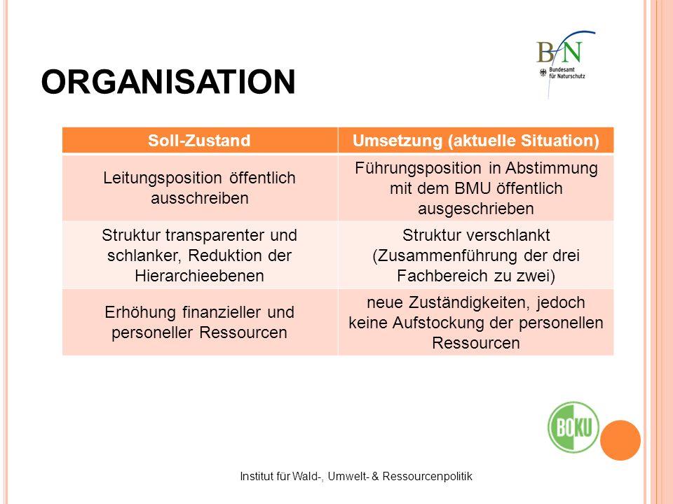 Institut für Wald-, Umwelt- & Ressourcenpolitik ORGANISATION Soll-ZustandUmsetzung (aktuelle Situation) Leitungsposition öffentlich ausschreiben Führu