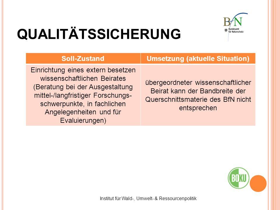 Institut für Wald-, Umwelt- & Ressourcenpolitik QUALITÄTSSICHERUNG Soll-ZustandUmsetzung (aktuelle Situation) Einrichtung eines extern besetzen wissen