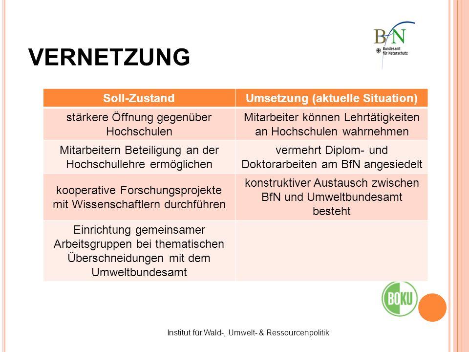 Institut für Wald-, Umwelt- & Ressourcenpolitik VERNETZUNG Soll-ZustandUmsetzung (aktuelle Situation) stärkere Öffnung gegenüber Hochschulen Mitarbeit