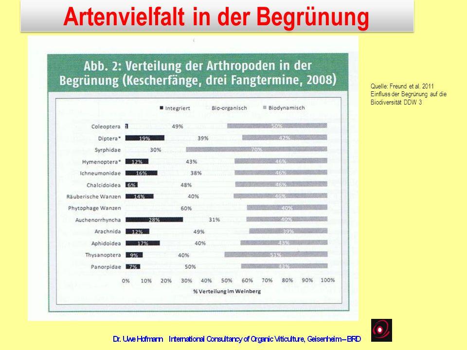 Quelle: Freund et al. 2011 Einfluss der Begrünung auf die Biodiversität DDW 3 Artenvielfalt in der Begrünung