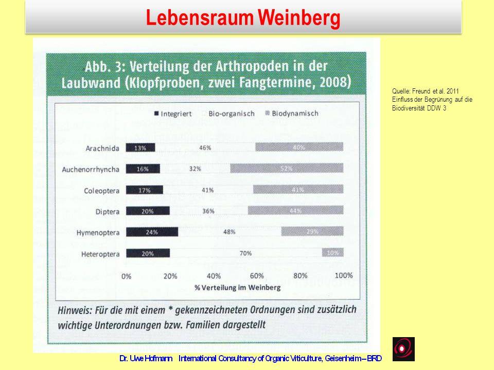 Lebensraum Weinberg Quelle: Freund et al. 2011 Einfluss der Begrünung auf die Biodiversität DDW 3