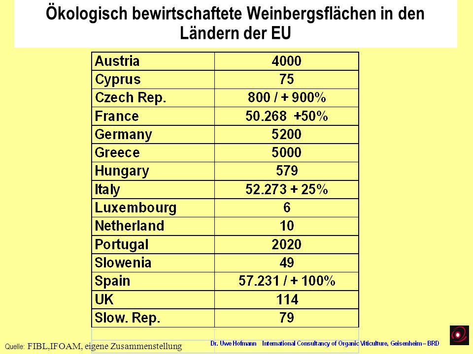 Ökologisch bewirtschaftete Weinbergsflächen in den Ländern der EU Quelle: FIBL,IFOAM, eigene Zusammenstellung