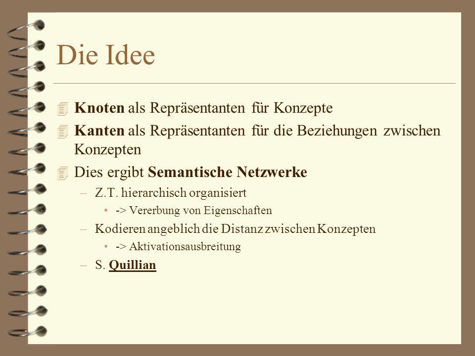 Die Idee 4 Knoten als Repräsentanten für Konzepte 4 Kanten als Repräsentanten für die Beziehungen zwischen Konzepten 4 Dies ergibt Semantische Netzwerke –Z.T.