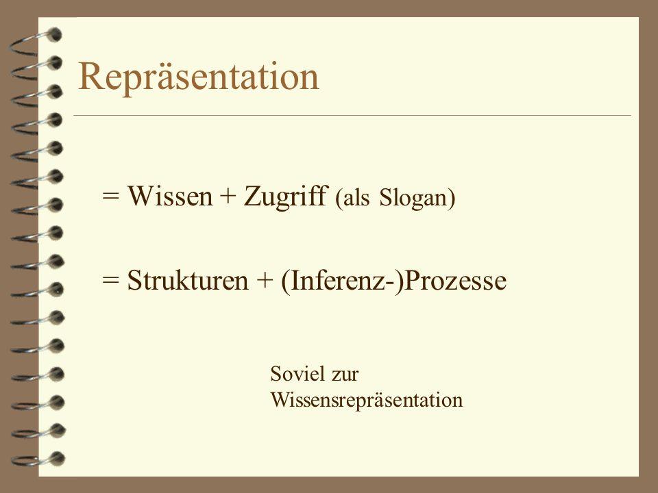 Repräsentation = Wissen + Zugriff (als Slogan) = Strukturen + (Inferenz-)Prozesse Soviel zur Wissensrepräsentation