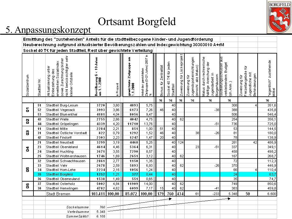 Beiratssitzung 30.09.2008 Ortsamt Borgfeld 5. Anpassungskonzept Zielgruppenanteile - 6-<18 Jahre - 1.1.2008 real und gewichtet