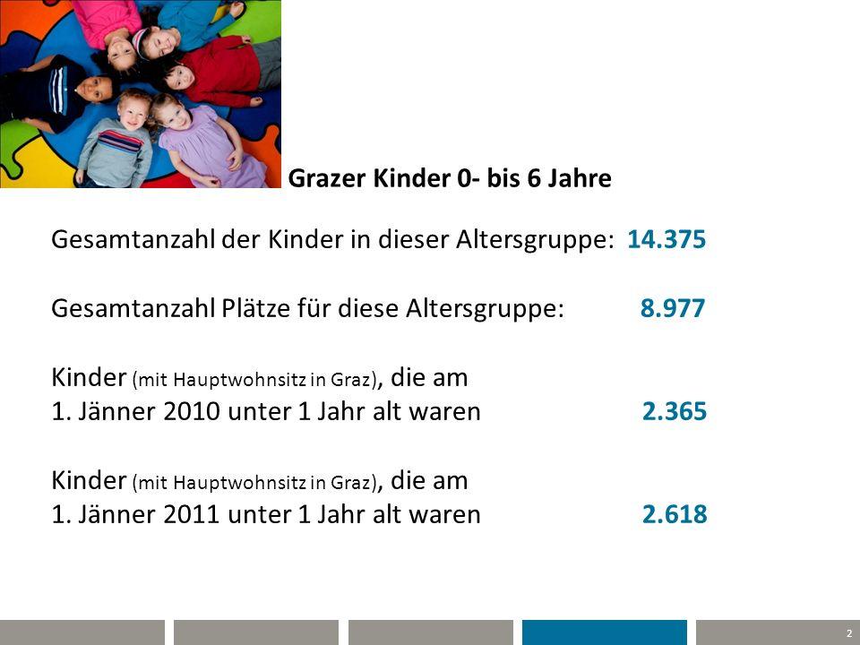 2 Grazer Kinder 0- bis 6 Jahre Gesamtanzahl der Kinder in dieser Altersgruppe: 14.375 Gesamtanzahl Plätze für diese Altersgruppe: 8.977 Kinder (mit Ha