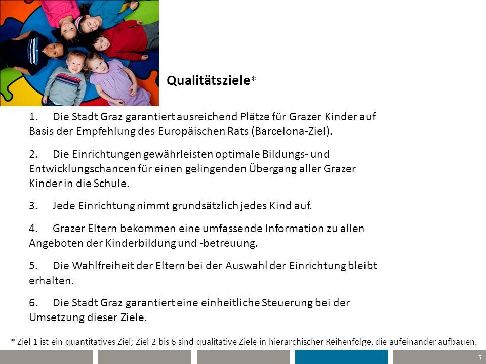5 Qualitätsziele * 1.Die Stadt Graz garantiert ausreichend Plätze für Grazer Kinder auf Basis der Empfehlung des Europäischen Rats (Barcelona-Ziel). 2