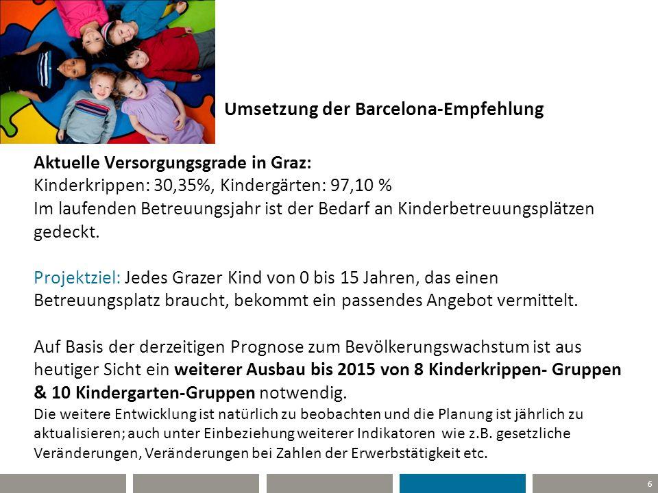 6 Umsetzung der Barcelona-Empfehlung Aktuelle Versorgungsgrade in Graz: Kinderkrippen: 30,35%, Kindergärten: 97,10 % Im laufenden Betreuungsjahr ist d