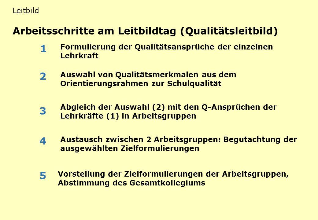 Arbeitsschritte am Leitbildtag (Qualitätsleitbild) LB 1 mögliche Funktionen eines schulischen Leitbildes Leitbild Formulierung der Qualitätsansprüche