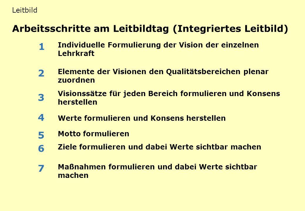 Arbeitsschritte am Leitbildtag (Integriertes Leitbild) LB 1 mögliche Funktionen eines schulischen Leitbildes Leitbild Individuelle Formulierung der Vi