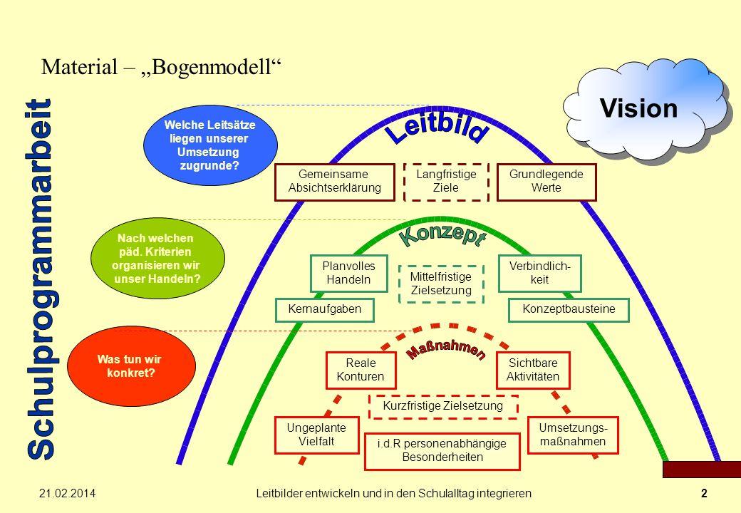 21.02.2014Leitbilder entwickeln und in den Schulalltag integrieren2 Material – Bogenmodell Vision Gemeinsame Absichtserklärung Grundlegende Werte Lang