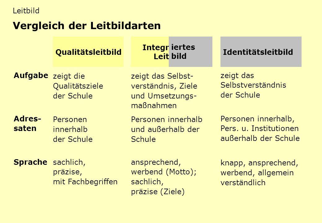 LB 2 Qualitäts-Leitbild und corporate identity- Leitbild Qualitätsleitbild Integr Leit iertes bild Identitätsleitbild Aufgabe zeigt die Qualitätsziele