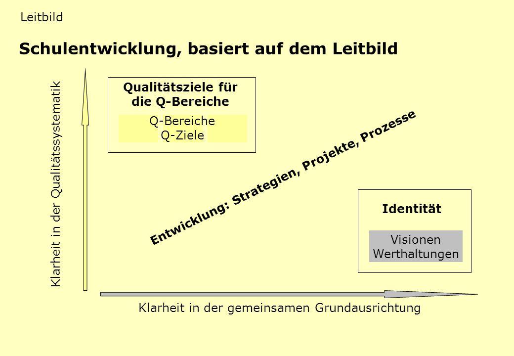 LB 4 Projekte mit Leitbildbezug Klarheit in der Qualitätssystematik Klarheit in der gemeinsamen Grundausrichtung Schulentwicklung, basiert auf dem Lei