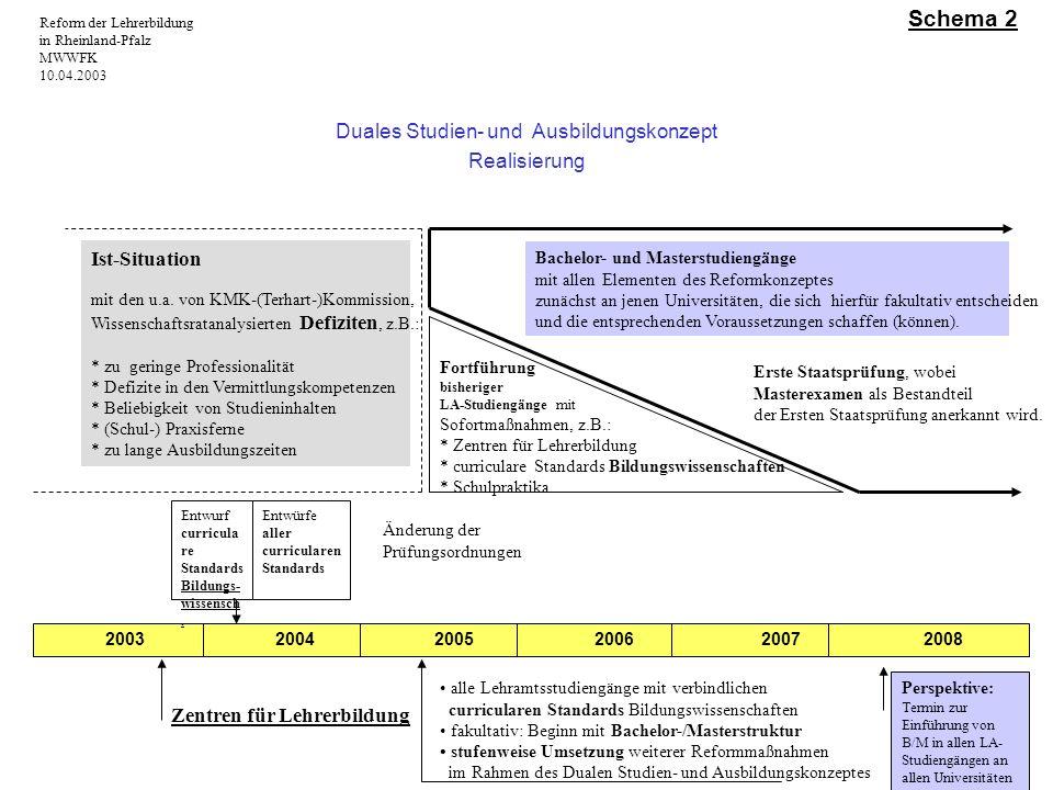 Duales Studien- und Ausbildungskonzept Realisierung 2003 2004 2005 2006 2007 2008 Zentren für Lehrerbildung Perspektive: Termin zur Einführung von B/M