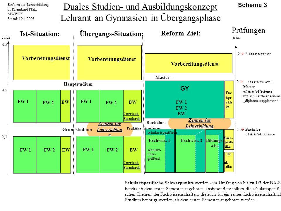 Zentren für Lehrerbildung Reform der Lehrerbildung in Rheinland Pfalz MWWFK Stand: 10.4.2003 Duales Studien- und Ausbildungskonzept Lehramt an Gymnasi