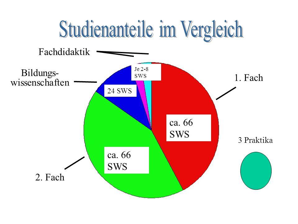 1. Fach ca. 66 SWS 2. Fach ca. 66 SWS Bildungs- wissenschaften 24 SWS Fachdidaktik Je 2-8 SWS 3 Praktika