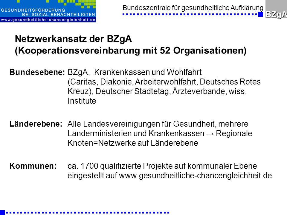 Bundeszentrale für gesundheitliche AufklärungBZgA Netzwerkansatz der BZgA (Kooperationsvereinbarung mit 52 Organisationen) Bundesebene:BZgA, Krankenkassen und Wohlfahrt (Caritas, Diakonie, Arbeiterwohlfahrt, Deutsches Rotes Kreuz), Deutscher Städtetag, Ärzteverbände, wiss.