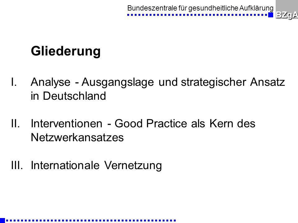 Bundeszentrale für gesundheitliche AufklärungBZgA Gliederung I.Analyse - Ausgangslage und strategischer Ansatz in Deutschland II.Interventionen - Good Practice als Kern des Netzwerkansatzes III.Internationale Vernetzung