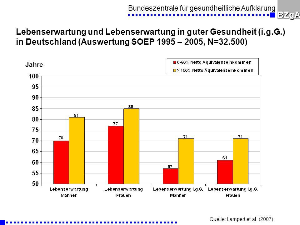 Bundeszentrale für gesundheitliche AufklärungBZgA Lebenserwartung und Lebenserwartung in guter Gesundheit (i.g.G.) in Deutschland (Auswertung SOEP 1995 – 2005, N=32.500) Jahre Quelle: Lampert et al.
