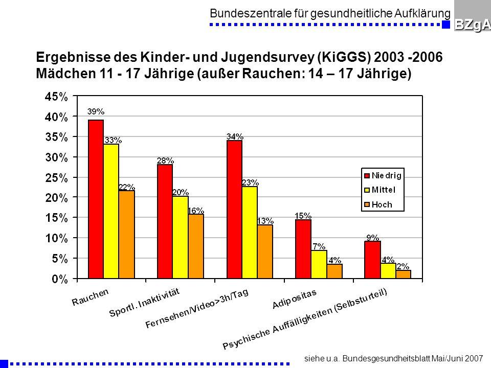 Bundeszentrale für gesundheitliche AufklärungBZgA Ergebnisse des Kinder- und Jugendsurvey (KiGGS) 2003 -2006 Mädchen 11 - 17 Jährige (außer Rauchen: 14 – 17 Jährige) siehe u.a.