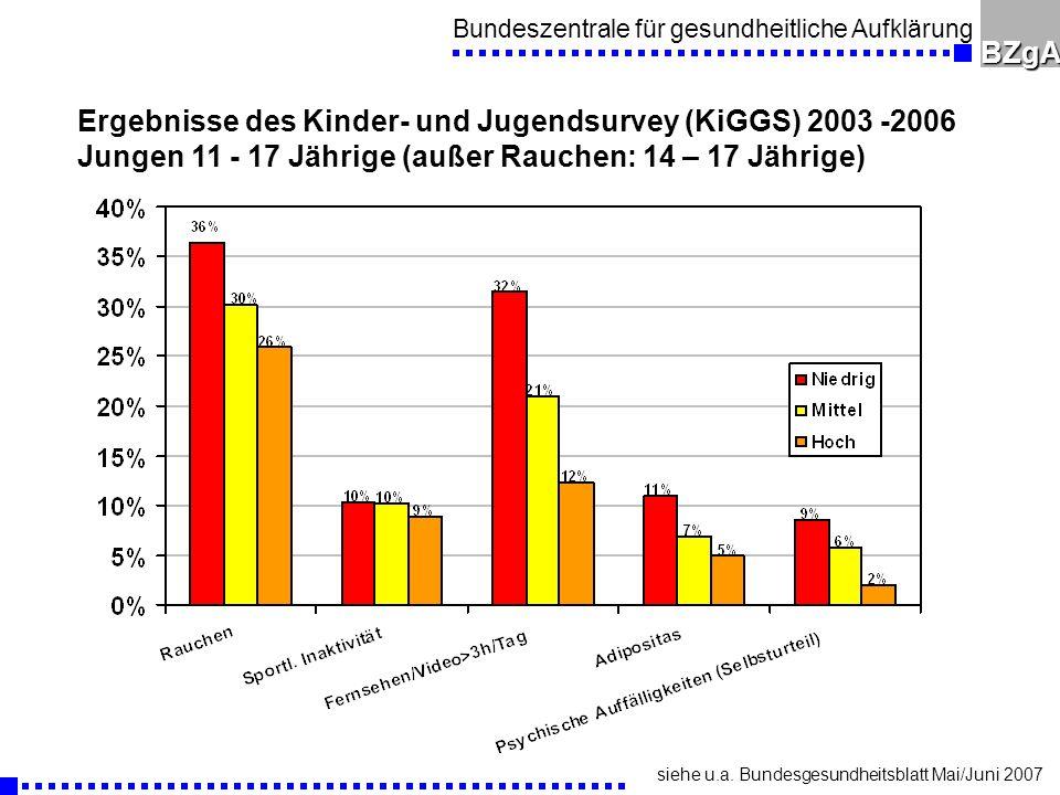 Bundeszentrale für gesundheitliche AufklärungBZgA Ergebnisse des Kinder- und Jugendsurvey (KiGGS) 2003 -2006 Jungen 11 - 17 Jährige (außer Rauchen: 14 – 17 Jährige) siehe u.a.
