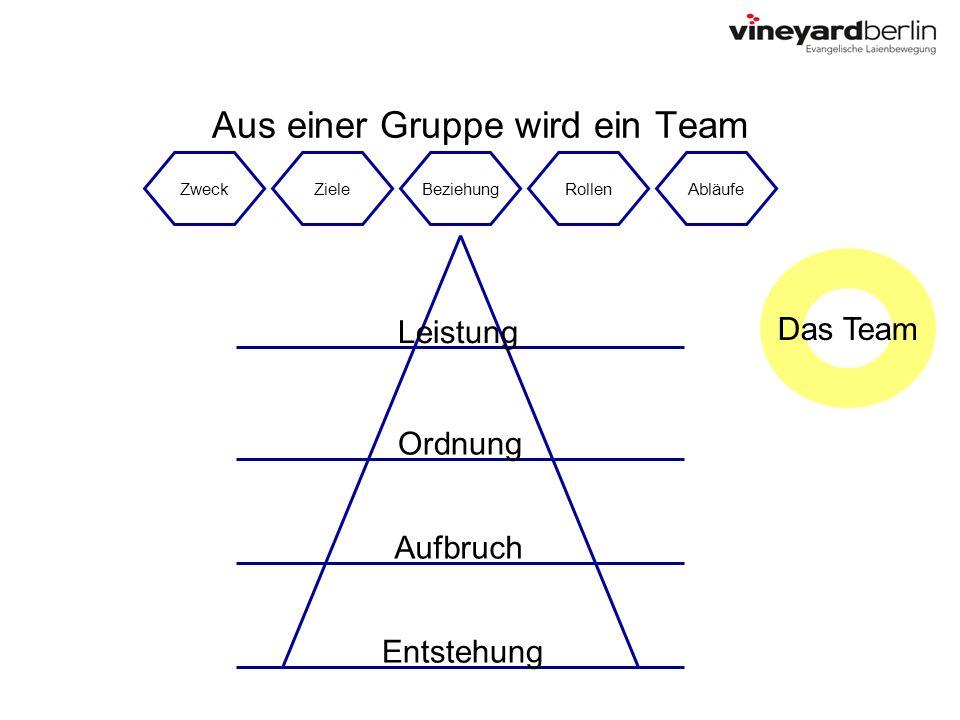 Aus einer Gruppe wird ein Team ZweckZieleBeziehungRollenAbläufe Entstehung Aufbruch Ordnung Leistung Das Team