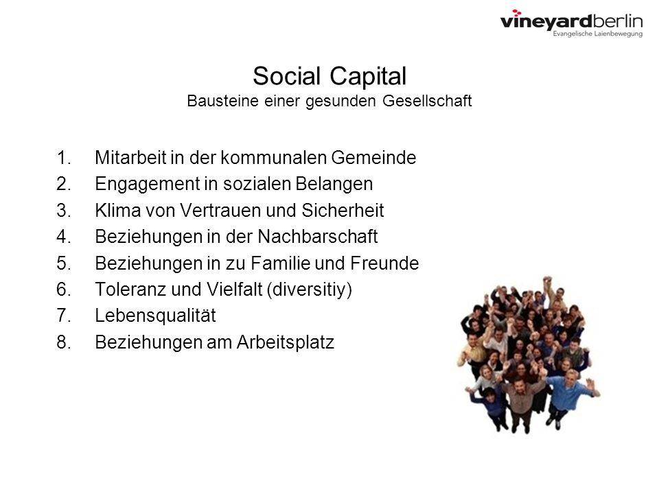 Social Capital Bausteine einer gesunden Gesellschaft 1.Mitarbeit in der kommunalen Gemeinde 2.Engagement in sozialen Belangen 3.Klima von Vertrauen un