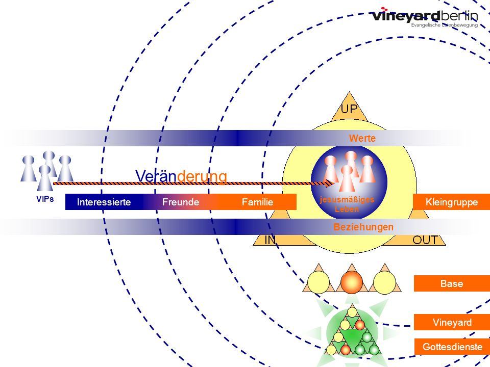 Werte Beziehungen VIPs jesusmäßiges Leben Veränderung FreundeFamilieInteressierteKleingruppe Base Vineyard Gottesdienste