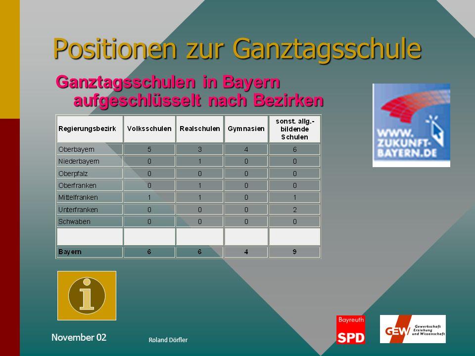 November 02 Roland Dörfler Positionen zur Ganztagsschule Zahlen zur Ganztagsschule Traurig aber wahr: Von den rund 5000 Schulen in Bayern werden gerad