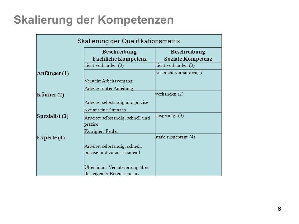 6 Skalierung der Kompetenzen Skalierung der Qualifikationsmatrix Beschreibung Fachliche KompetenzSoziale Kompetenz nicht vorhanden (0) Anfänger (1) Ve