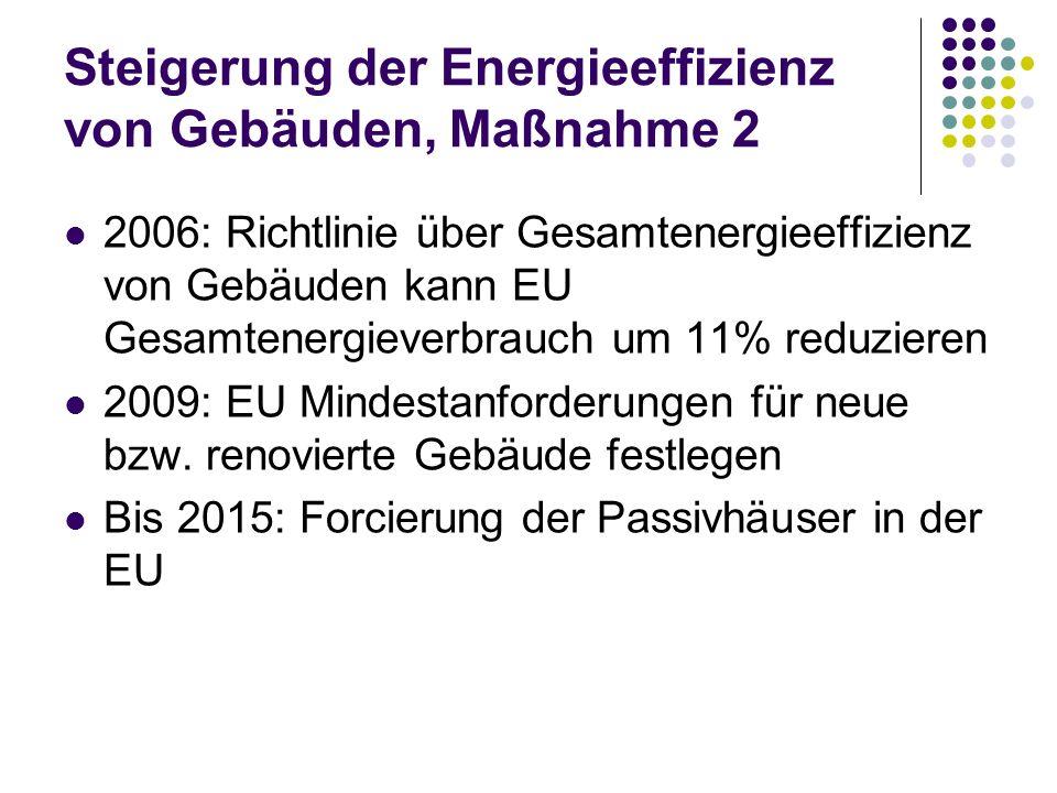 Steigerung der Energieeffizienz von Gebäuden, Maßnahme 2 2006: Richtlinie über Gesamtenergieeffizienz von Gebäuden kann EU Gesamtenergieverbrauch um 1